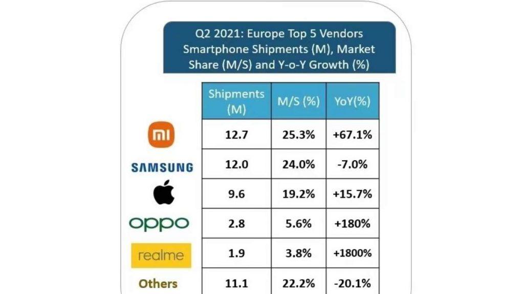 شاومي  الأكثر مبيعا للهواتف الذكية في أوروبا خلال الربع الثاني من 2021